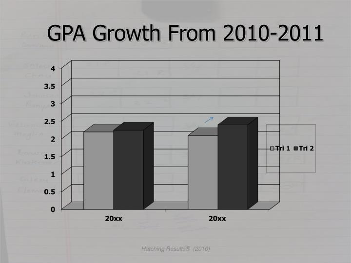 GPA Growth From 2010-2011