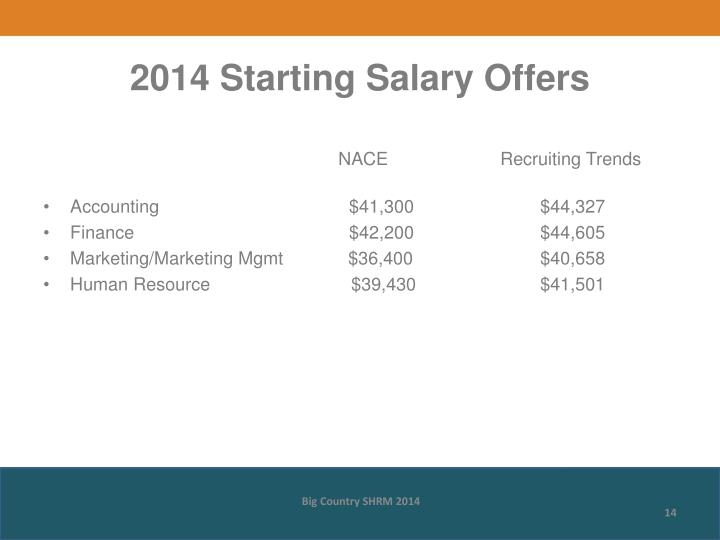 2014 Starting Salary Offers