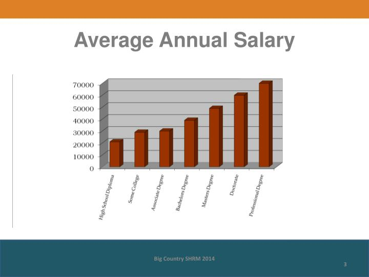 Average Annual Salary