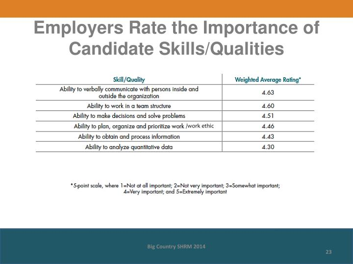 Employers Rate the Importance of Candidate Skills/Qualities