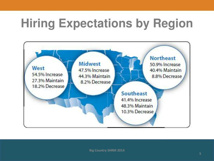 Hiring Expectations by Region