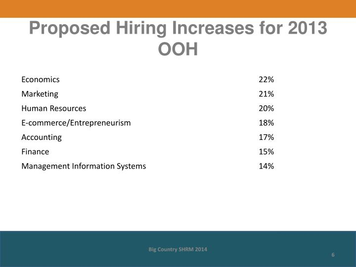 Proposed Hiring Increases for 2013 OOH