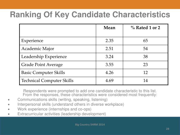 Ranking Of Key Candidate Characteristics