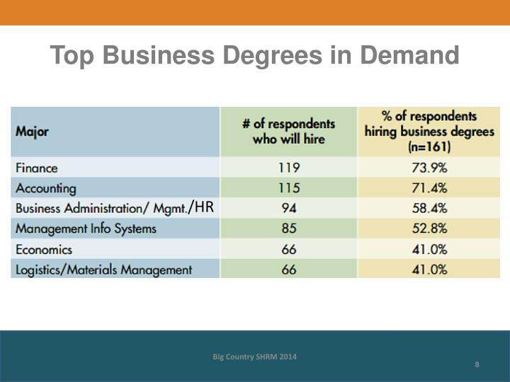 Top Business Degrees in Demand