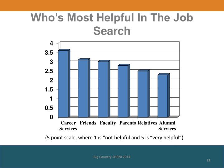 Who's Most Helpful In The Job Search