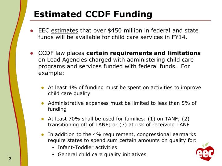 Estimated CCDF Funding