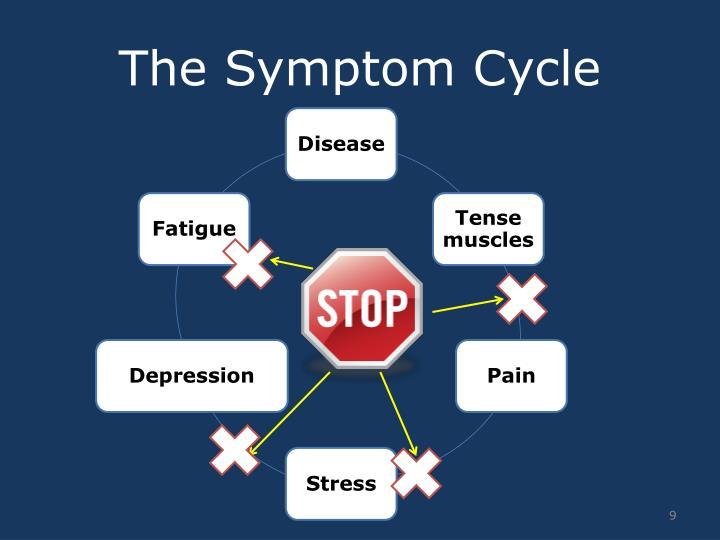The Symptom Cycle