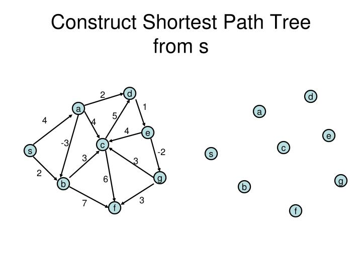 Construct Shortest Path Tree