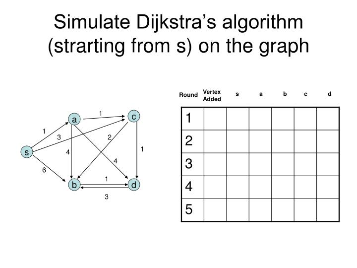 Simulate Dijkstra's algorithm (strarting from s) on the graph