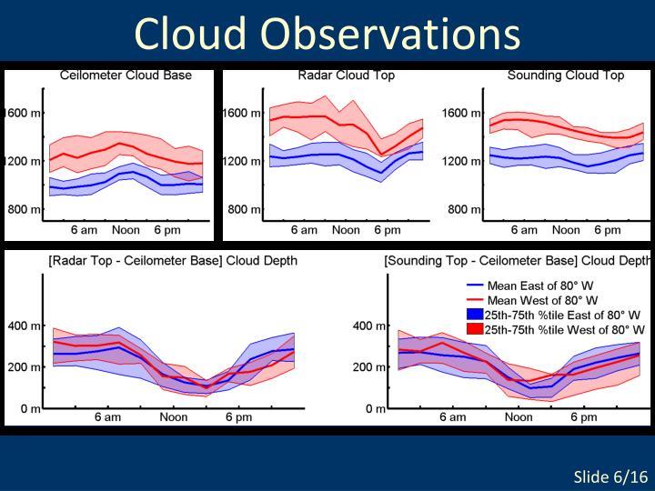 Cloud Observations
