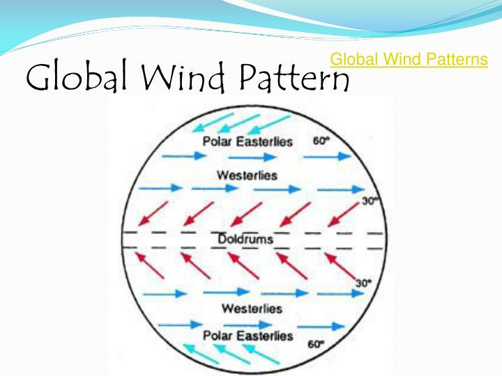 Global Wind Pattern