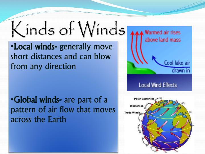 Kinds of Winds