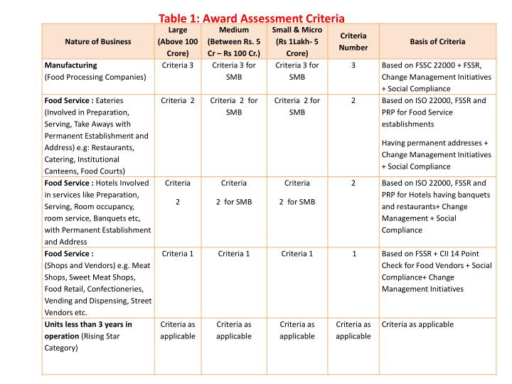 Table 1: Award Assessment Criteria