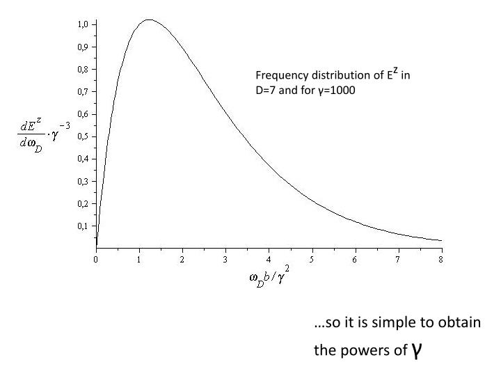 Frequency distribution of