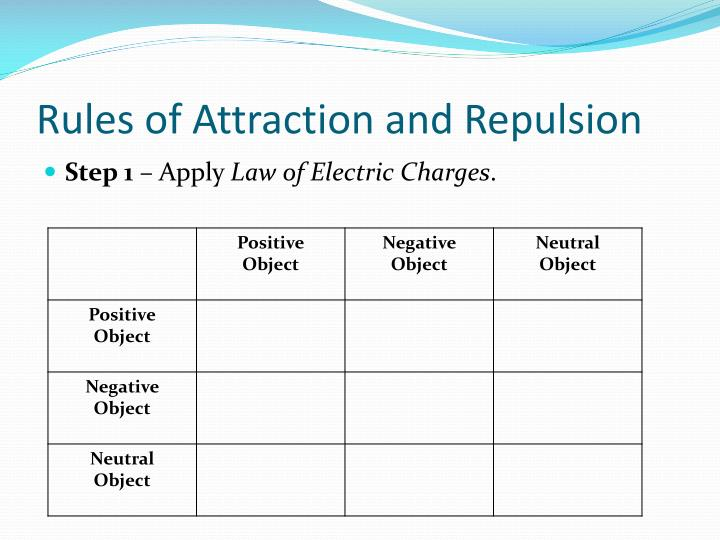 Rules of Attraction and Repulsion