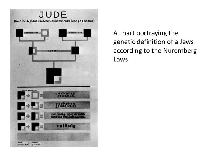 A chart portraying the genetic definition of a Jews according to the Nuremberg Laws