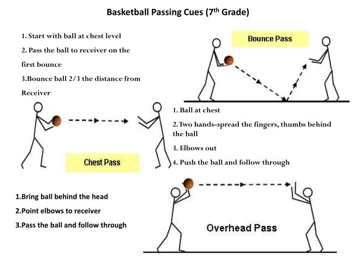 Basketball passing cues 7 th grade