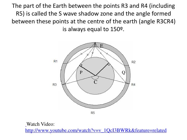 The part of the Earth between the points R3 and R4 (including R5) is called the S wave shadow zone and the angle formed between these points at the centre of the earth (angle R3CR4) is always equal to 150