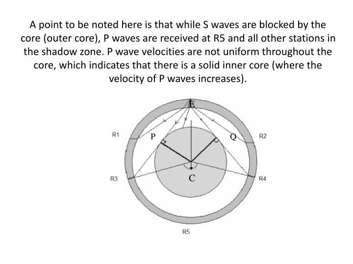 A point to be noted here is that while S waves are blocked by the core (outer core), P waves are received at R5 and all other stations in the shadow zone. P wave velocities are not uniform throughout the core, which indicates that there is a solid inner core (where the velocity of P waves increases).