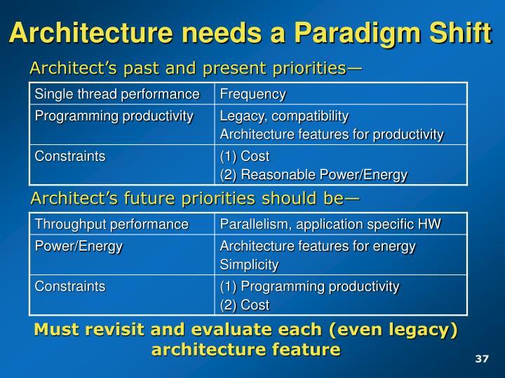 Architecture needs