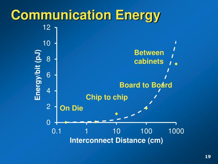 Communication Energy