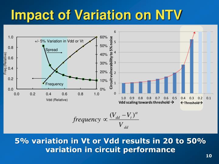 Impact of Variation on NTV