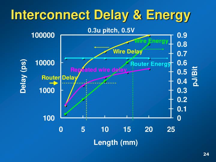 Interconnect Delay & Energy