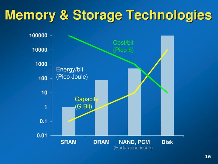 Memory & Storage Technologies