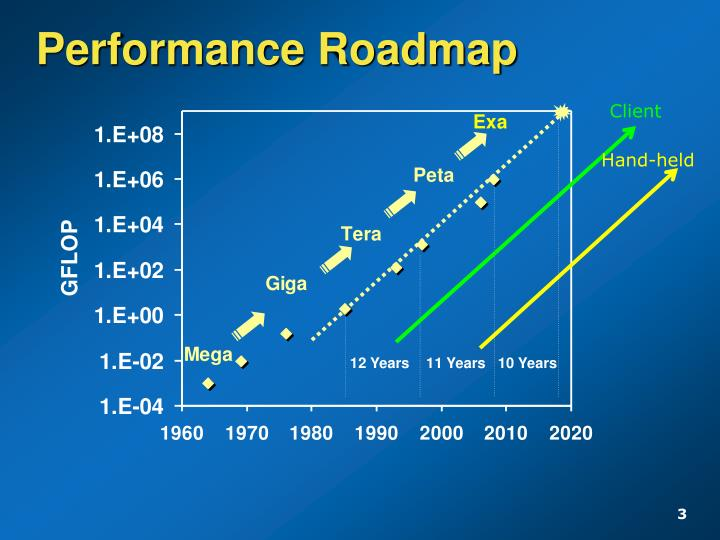 Performance roadmap