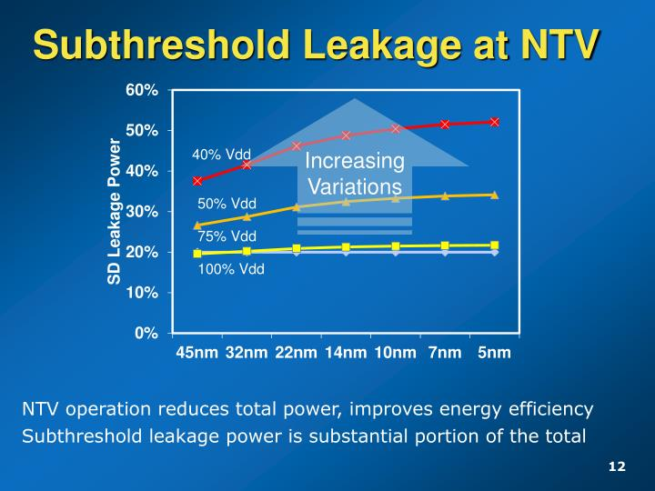 Subthreshold Leakage at NTV