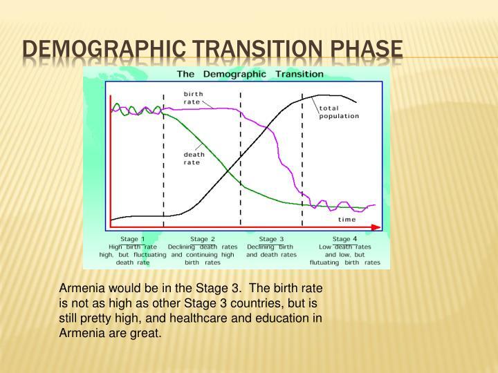 Demographic transition phase