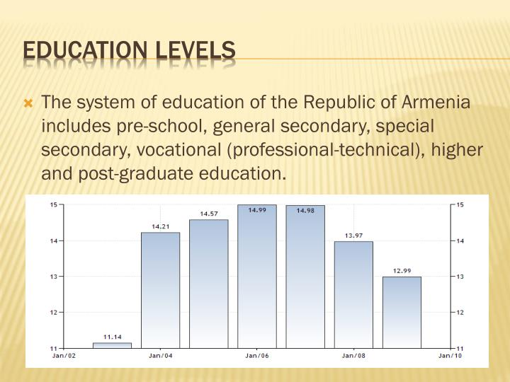 The system of education of the Republic of Armenia includes pre-school, general secondary, special secondary, vocational (professional-technical), higher and post-graduate education.