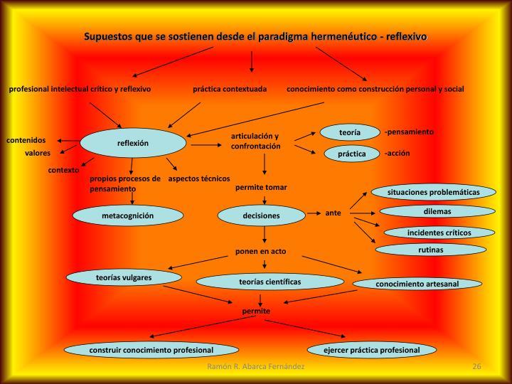 Supuestos que se sostienen desde el paradigma hermenéutico - reflexivo