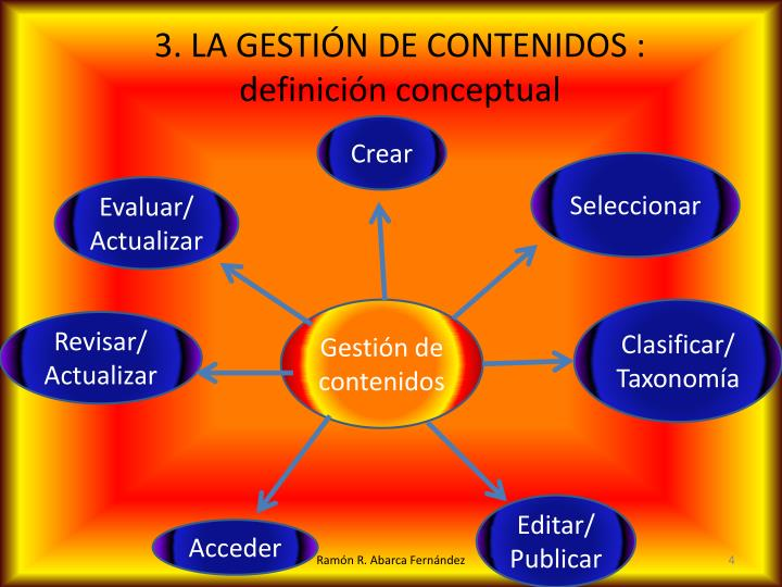 3. LA GESTIÓN DE CONTENIDOS : definición