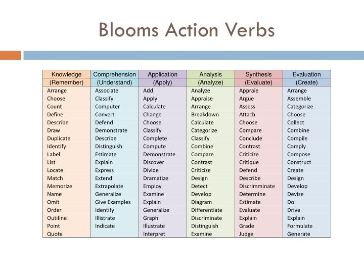 Blooms Action Verbs