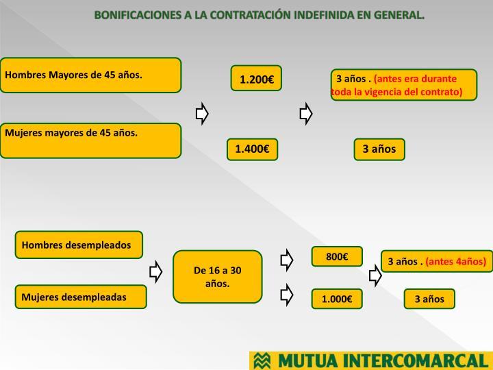 BONIFICACIONES A LA CONTRATACIÓN INDEFINIDA EN GENERAL.