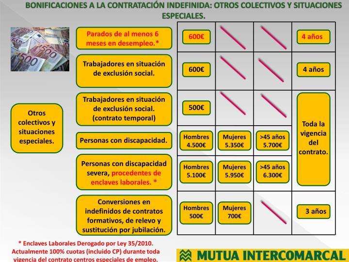 BONIFICACIONES A LA CONTRATACIÓN INDEFINIDA: OTROS COLECTIVOS Y SITUACIONES ESPECIALES.