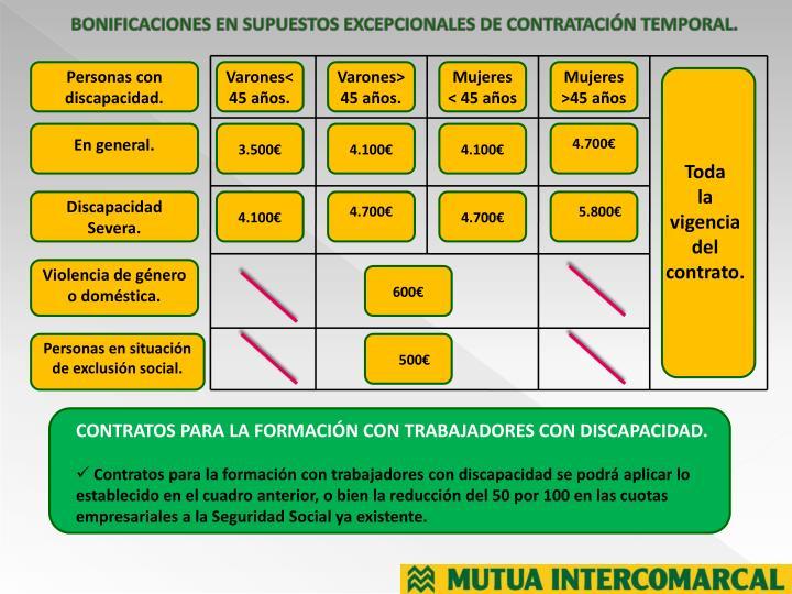 BONIFICACIONES EN SUPUESTOS EXCEPCIONALES DE CONTRATACIÓN TEMPORAL.