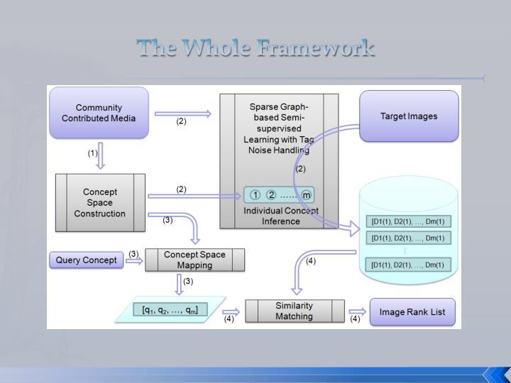 The Whole Framework