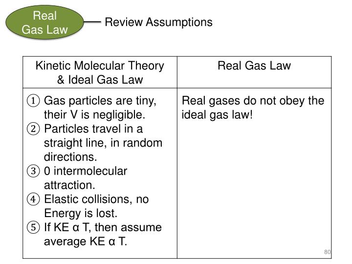 Real Gas Law
