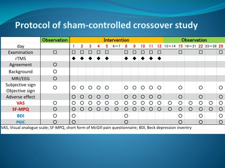 Protocol of sham-controlled crossover study