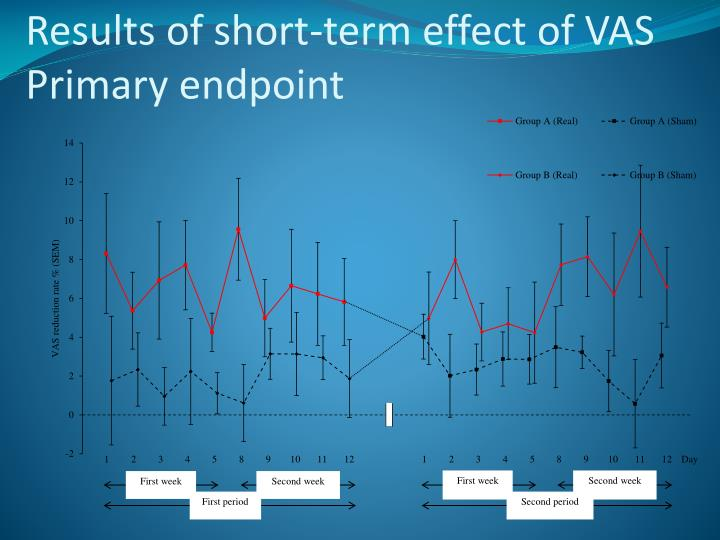 Results of short-term effect of VAS