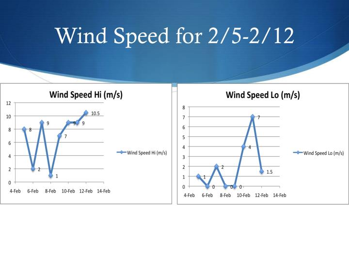 Wind Speed for 2/5-2/12
