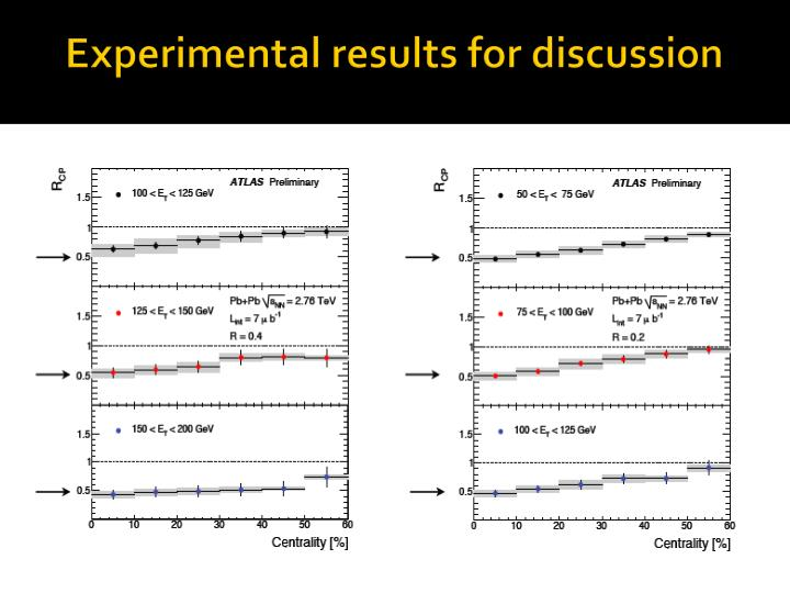 Experimental results for discussion