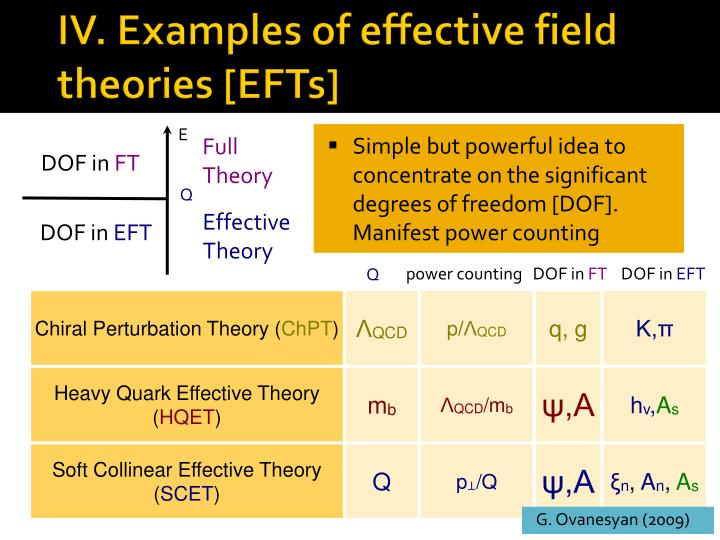 IV. Examples of effective field theories [