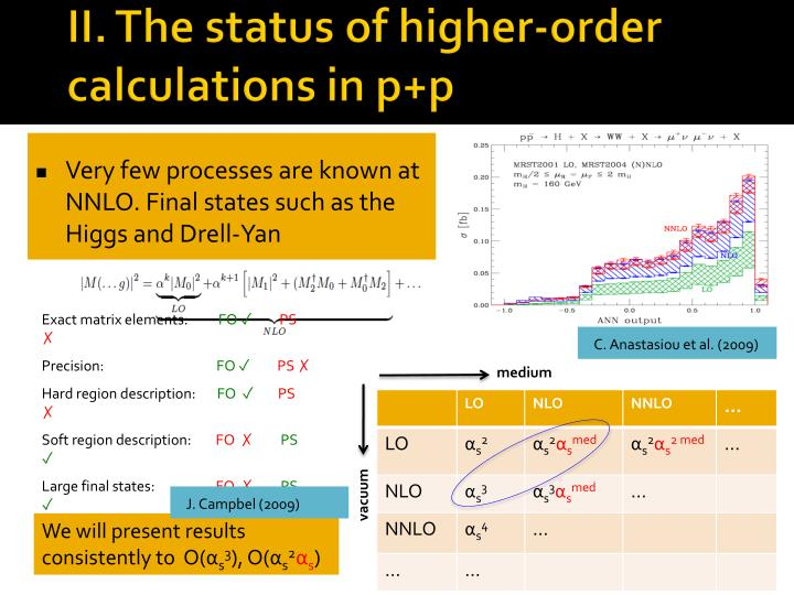 II. The status of higher-order