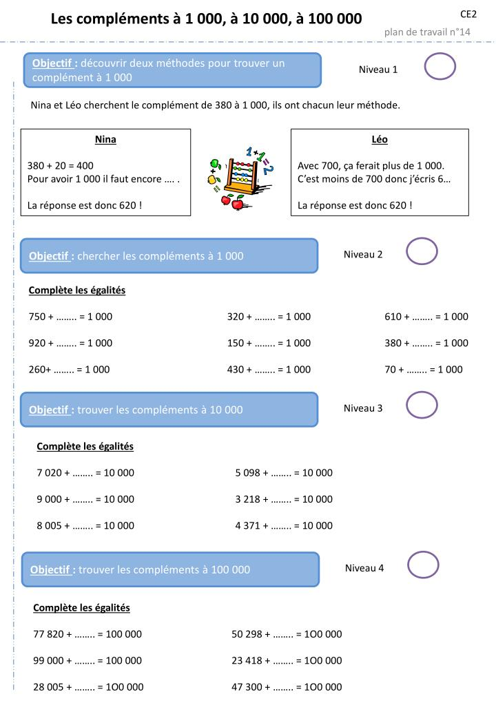 Business plan restaurant: mode d'emploi