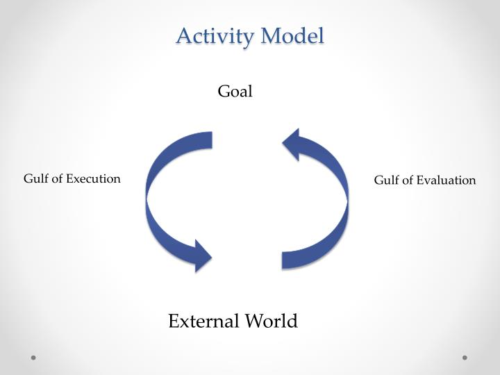 Activity Model