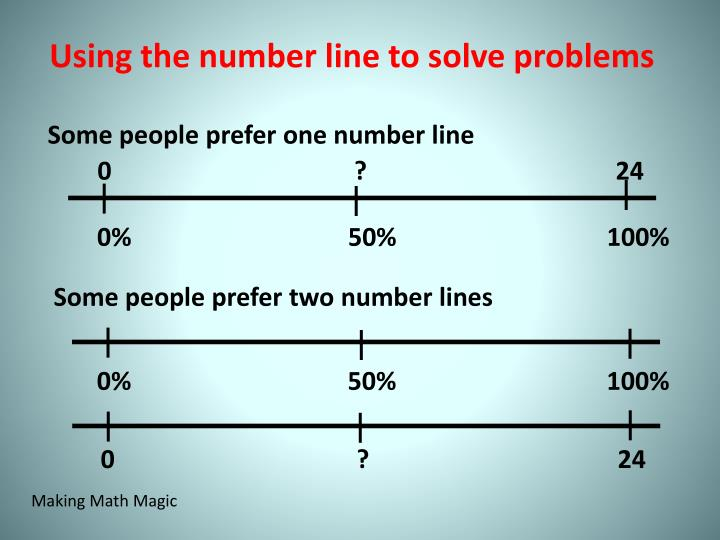 Using the number line to solve problems
