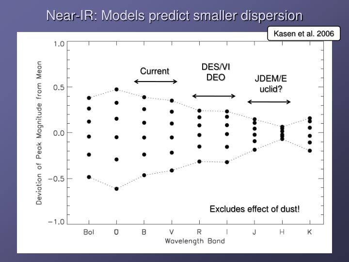 Near-IR: Models predict smaller dispersion